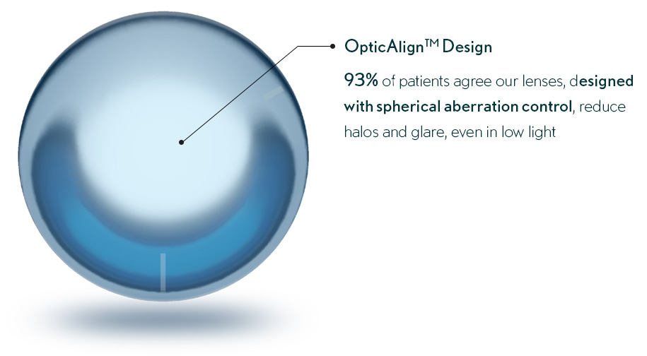 opticalign design